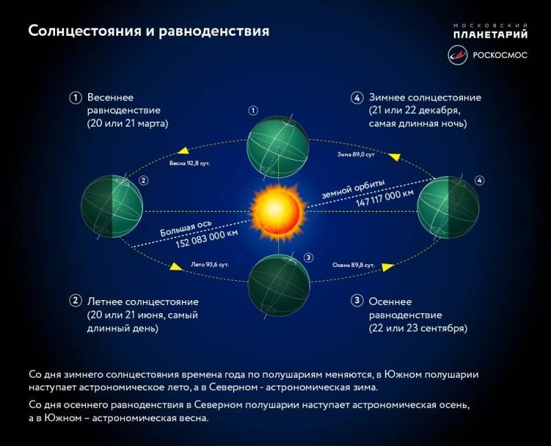 Астрономы рассказали о дате осеннего равноденствия